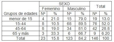 leptospira_leptospirosis_epidemiologia/sexo_edad_pacientes