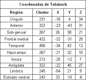 remision_depresion_tardia/coordenadas_de_talairach