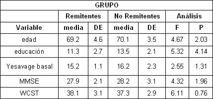 remision_depresion_tardia/datos_demograficos_clinicos