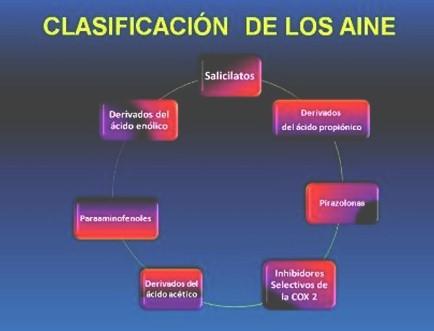 antiinflamatorios_no_esteroideos/clasificacion_de_aine