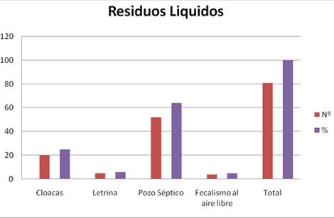 parasitosis_intestinal_infantil/grafico_residuos_liquidos