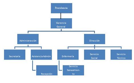 personal_unidad_dialisis/estructura_organizativa_organigrama