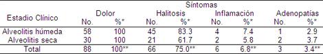 prevalencia_causas_alveolitis/estadios_clinicos_sintomas
