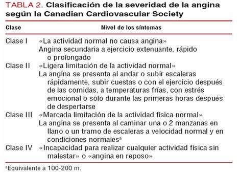 sindrome_coronario_agudo/canadian_cardiovascular_society