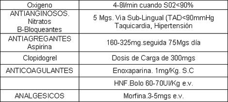 sindrome_coronario_agudo/medidas_farmacologicas