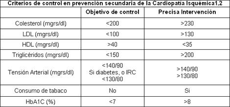 sindrome_coronario_agudo/prevencion_cardiopatia_isquemica