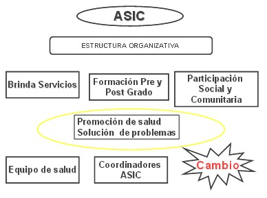trabajo_comunitario_salud/ASIC_estructura_organizativa