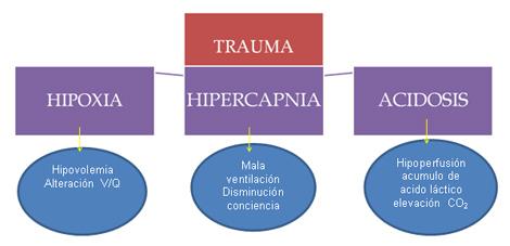 trauma_torax_toracico/hipoxia_hipercapnia_acidosis