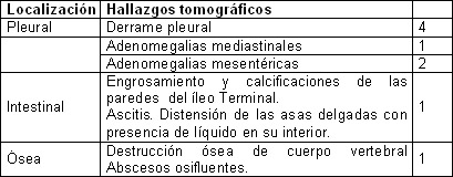 tuberculosis_pulmonar_extrapulmonar/hallazgos_tomograficos_extrapulmonares