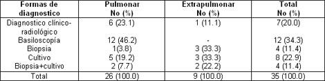 tuberculosis_pulmonar_extrapulmonar/hallazgos_tomograficos_pulmonar