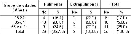 tuberculosis_pulmonar_extrapulmonar/pacientes_presentacion_edades