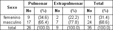 tuberculosis_pulmonar_extrapulmonar/pacientes_presentacion_diagnostico