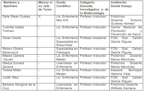 manual_morfofisiologia_humana/recursos_humanos_investigacion