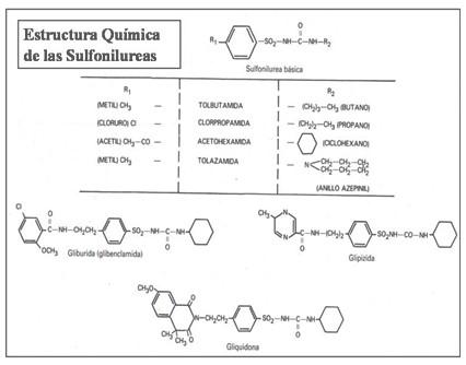 tratamiento_farmacologico_diabetes/estructura_quimica_sulfonilureas