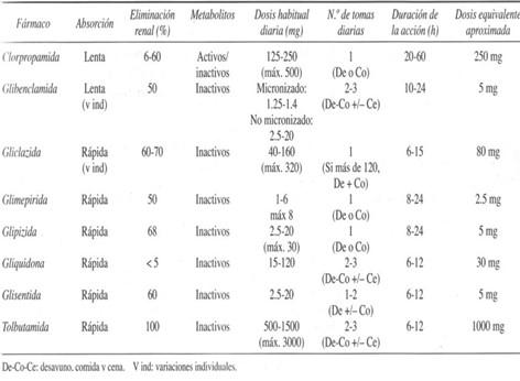 tratamiento_farmacologico_diabetes/farmacocinetica_farmacologia_sulfonilureas