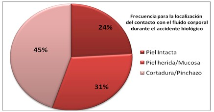 accidentes_biologicos_estudiantes/grafico_contacto_fluido