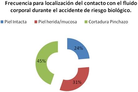accidentes_biologicos_estudiantes/localizacion_contacto_fluido