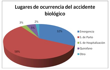accidentes_biologicos_estudiantes/lugar_emergencia_grafico