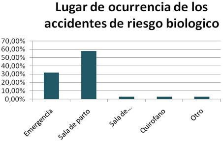 accidentes_biologicos_estudiantes/lugar_emergencia_partos