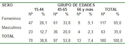 aumento_ecogenicidad_hepatica/edad_sexo_higado