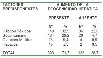 aumento_ecogenicidad_hepatica/factores_predisponentes_densidad