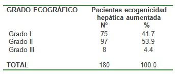 aumento_ecogenicidad_hepatica/grado_aumento_densidad