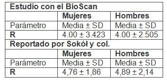 bioimpedancia_cerebral_sanos/media_hombres_mujeres