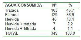 blastocitis_blastocytis_hominis/agua_consumida_contaminada