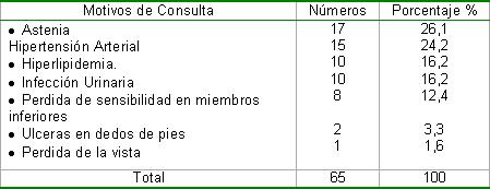 complicaciones_diabetes_mellitus/motivos_de_consulta