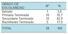 conocimiento_lactancia_materna/grado_nivel_escolaridad