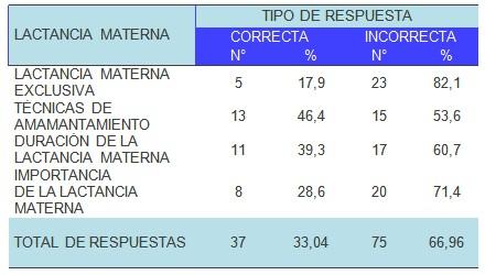 conocimiento_lactancia_materna/tecnicas_amamantamiento_duracion
