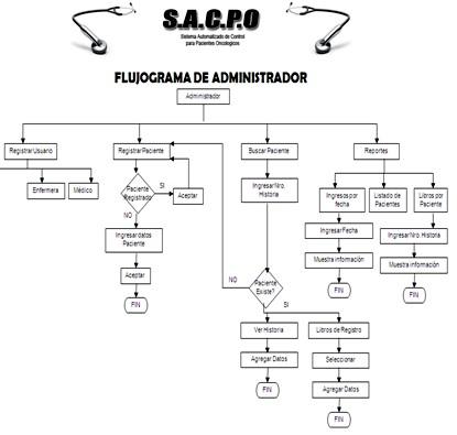 cuidados_enfermeria_oncologia/flujograma_de_administrador