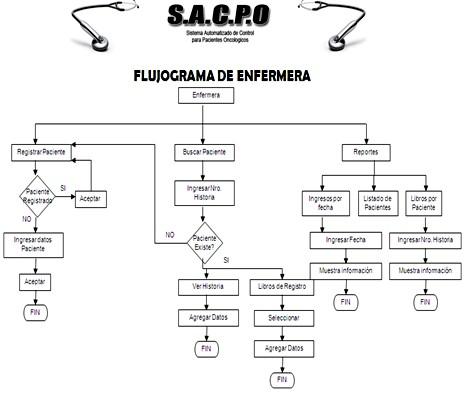 cuidados_enfermeria_oncologia/flujograma_de_enfermera