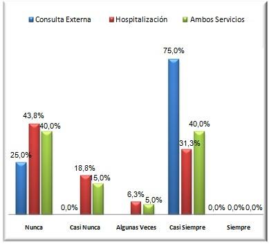 cuidados_enfermeria_oncologia/grafico_numero_1