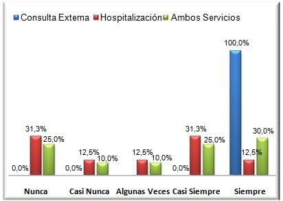 cuidados_enfermeria_oncologia/grafico_numero_2