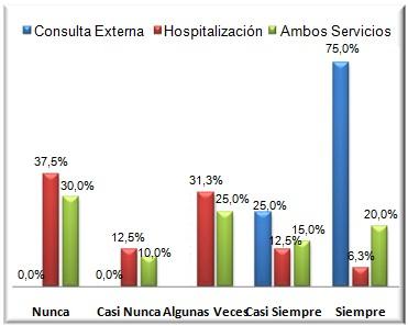 cuidados_enfermeria_oncologia/grafico_numero_3