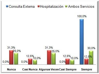 cuidados_enfermeria_oncologia/grafico_numero_4