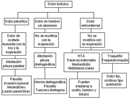 diagnostico_dolor_toracico/etiologia_causas_tipos