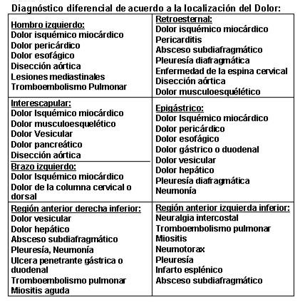 diagnostico_dolor_toracico/localizacion_diagnostico_diferencial