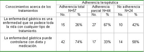 enfermeria_terapeutica_endoscopia/enfermedad_cronica_conocimiento