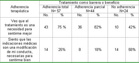 enfermeria_terapeutica_endoscopia/enfermedad_cronica_creencias