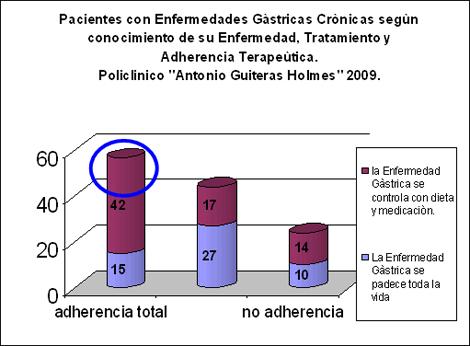 enfermeria_terapeutica_endoscopia/enfermedad_gastrica_conocimiento