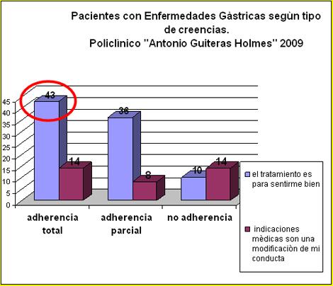 enfermeria_terapeutica_endoscopia/enfermedad_gastrica_creencias