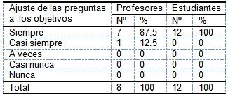 evaluacion_aprendizaje_morfofisiologia/ajuste_tematica