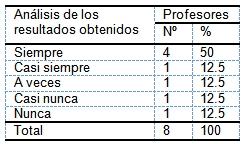 evaluacion_aprendizaje_morfofisiologia/analisis_resultados