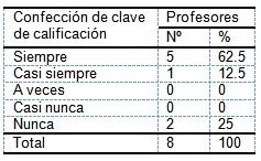 evaluacion_aprendizaje_morfofisiologia/clave_calificacion