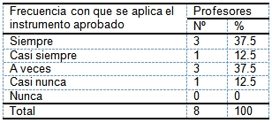 evaluacion_aprendizaje_morfofisiologia/frecuencia_aplicacion