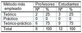 evaluacion_aprendizaje_morfofisiologia/metodo_eleccion