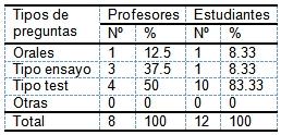 evaluacion_aprendizaje_morfofisiologia/preguntas_tipos
