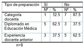 evaluacion_aprendizaje_morfofisiologia/preparacion_docente